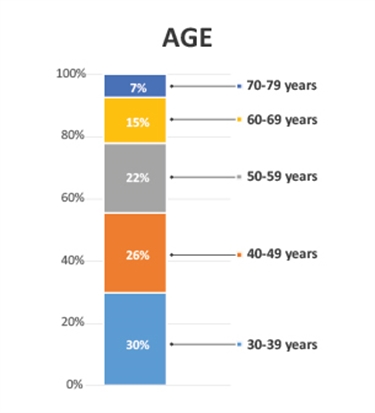 Age breakdown graphic