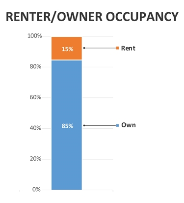 Graphic showing percentage who rent or own property in the neighborhood